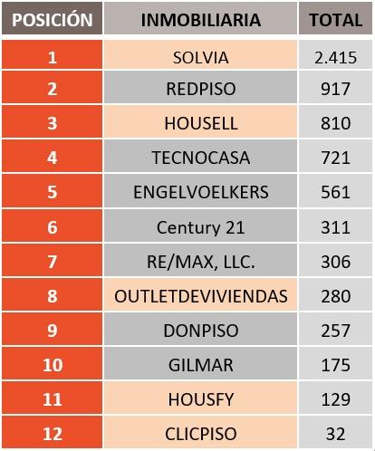 Cuadro ranking inmobiliarias presencia digital España (2018)