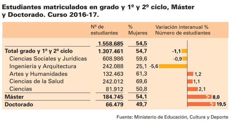 Estudiantes matriculados universidades España