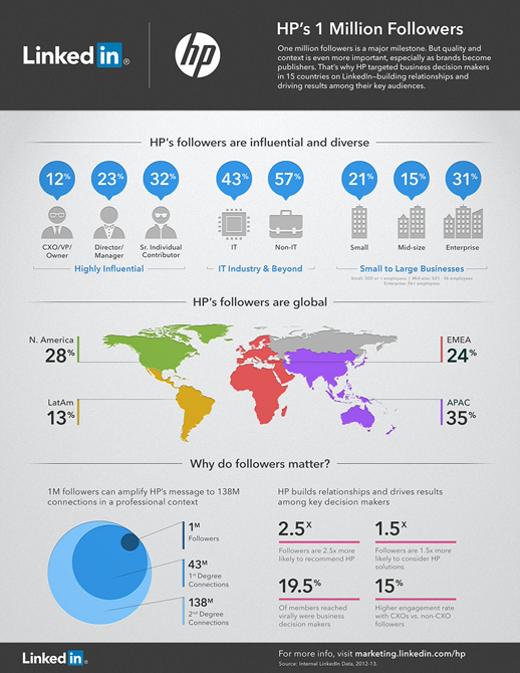 HP LinkedIn infografia