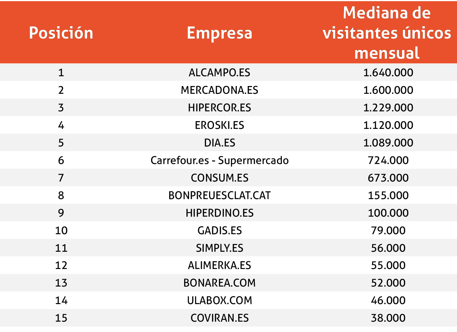 Ranking Supermercados 2020