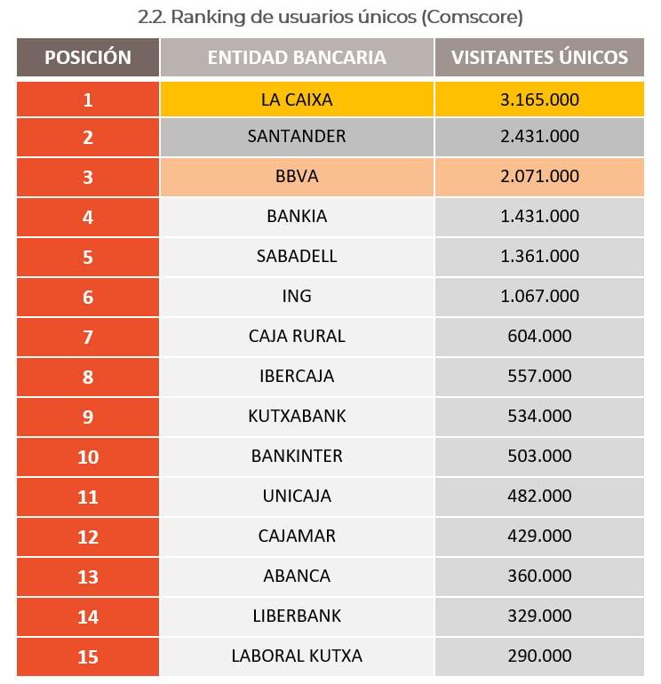 Ranking usuarios únicos banca digital en España (Comscore)