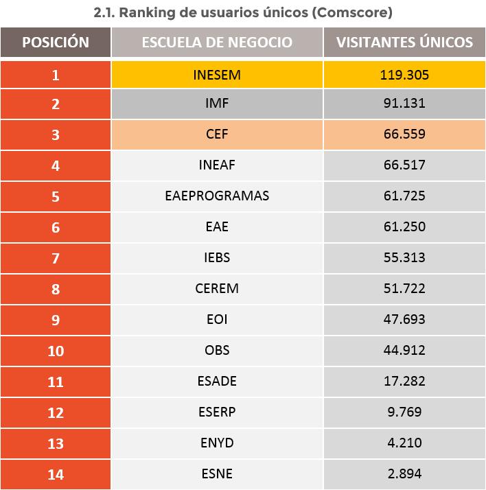 Ranking-escuelas-de-negocio-internet-2018-españa-digitalgroup.es