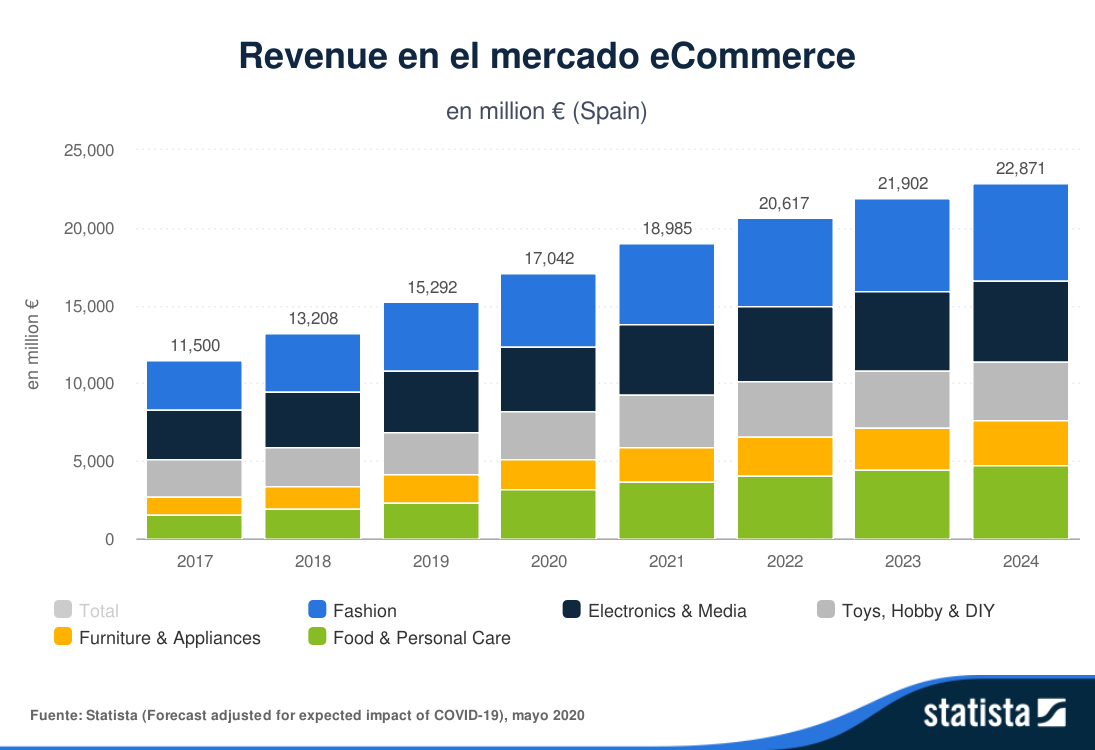 Statista-Outlook-Revenue-en-el-mercado-eCommerce-Spain