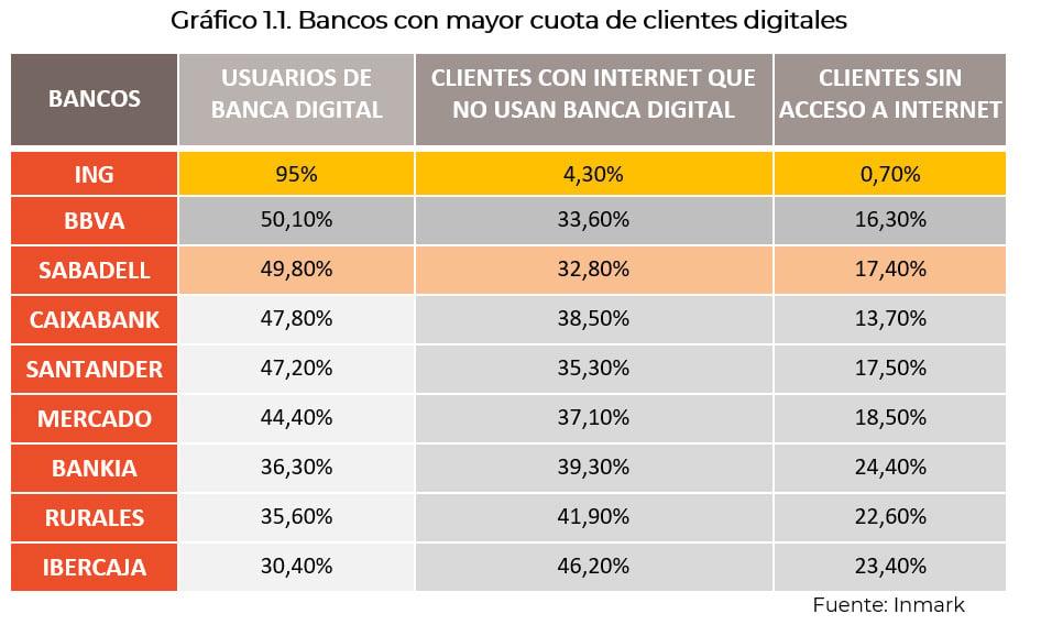 bancos con mayor cuota de clientes digitales