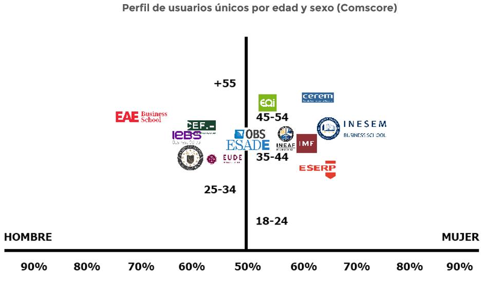 escuelas-de-negocio-em-españa-2018-perfil-usuarios-unicos-digitalgroup.es