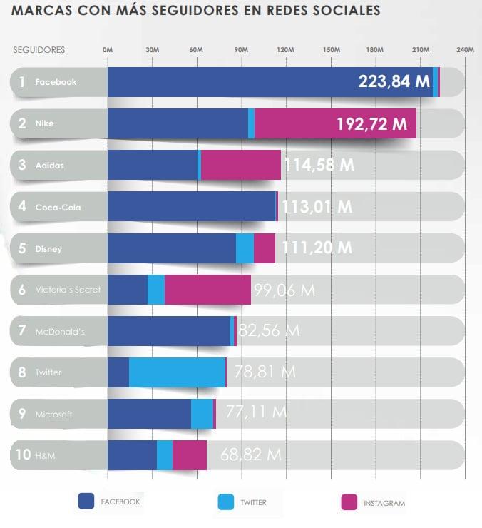 marcas con mas seguidores en redes sociales twitter instagram facebook