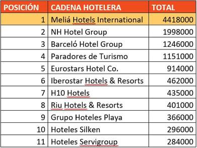 ranking hoteles visitantes únicos comscore