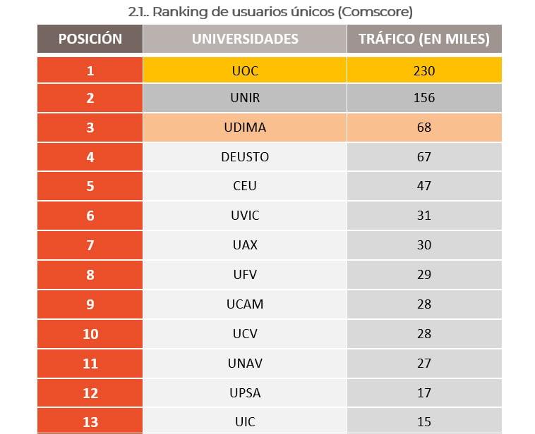 ranking usuarios unicos universidades privadas españa
