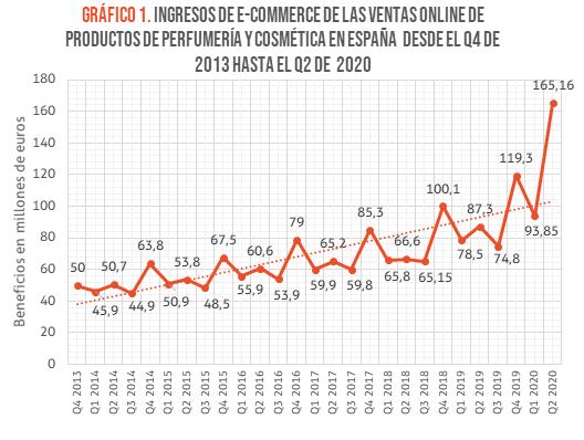 Gráfico ventas ecommerce sector cosmética